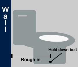 How To Measure Toilet Rough In Toilet Brains